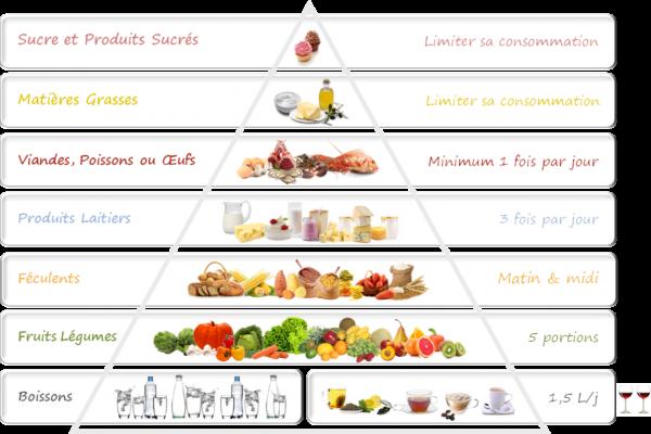 pyramide alimentaire diététiciennes quiberon
